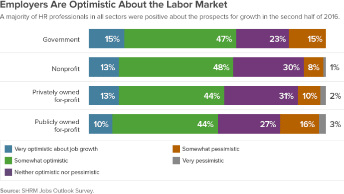 what is labour market trends