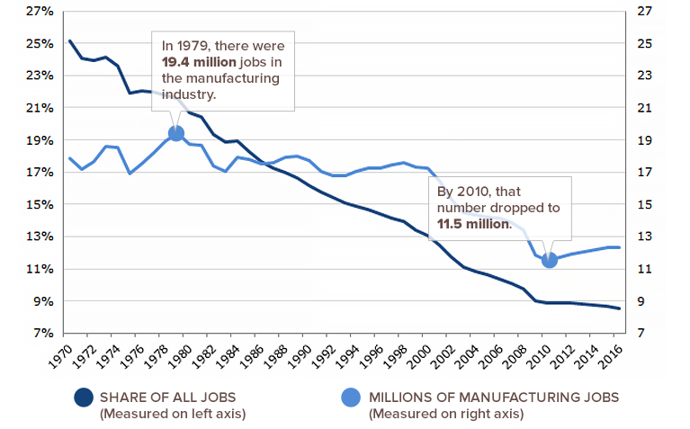 Manufacturing Jobs Falling Over Time
