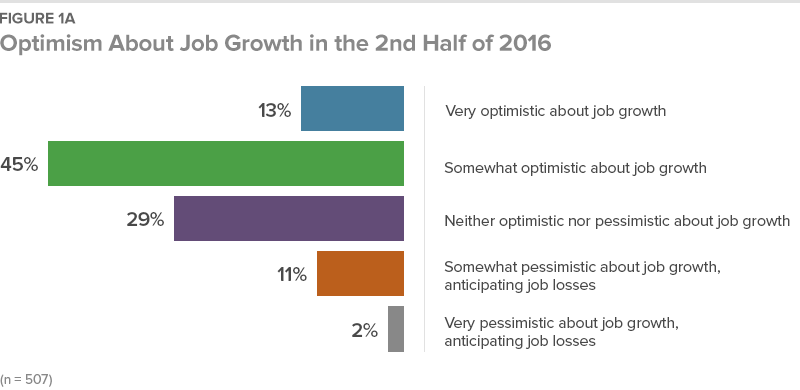 Figure 1A Optimism About Job Growth in the 2nd Half of 2016