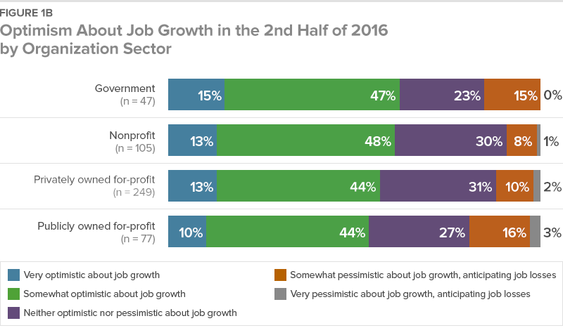 Figure 1B Optimism About Job Growth in the 2nd Half of 2016 By Organization Sector