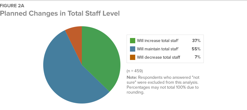 Figure 2A Planned Changes in Total Staff Level