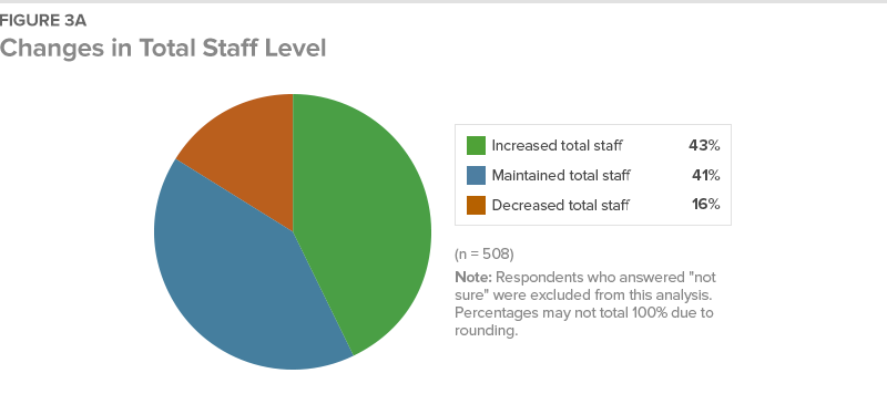 Figure 3A Changes in Total Staff Level