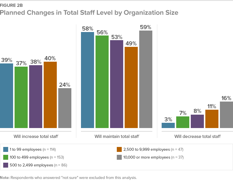 Figure 2B Planned Changes in Total Staff Level by Organization Size
