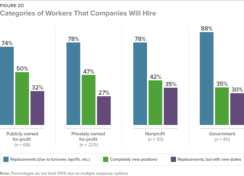 Categories of Workers That Companies Will Hire