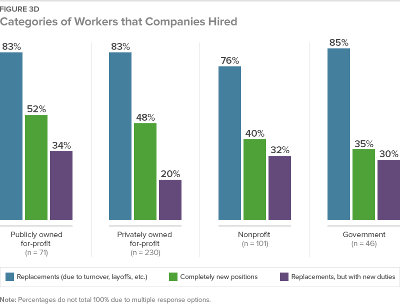 Categories of Workers that Companies Hired