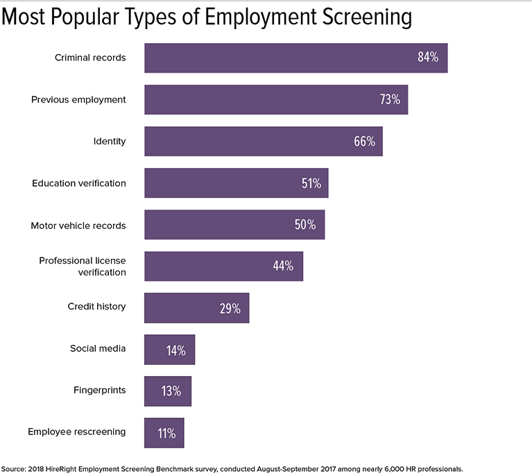Most Popular Types of Employment Screening