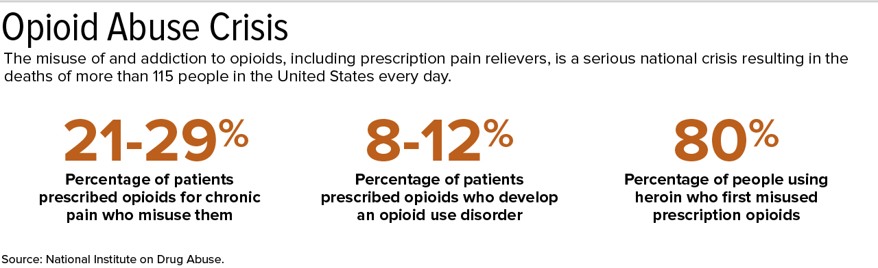 Statistics on opioid use