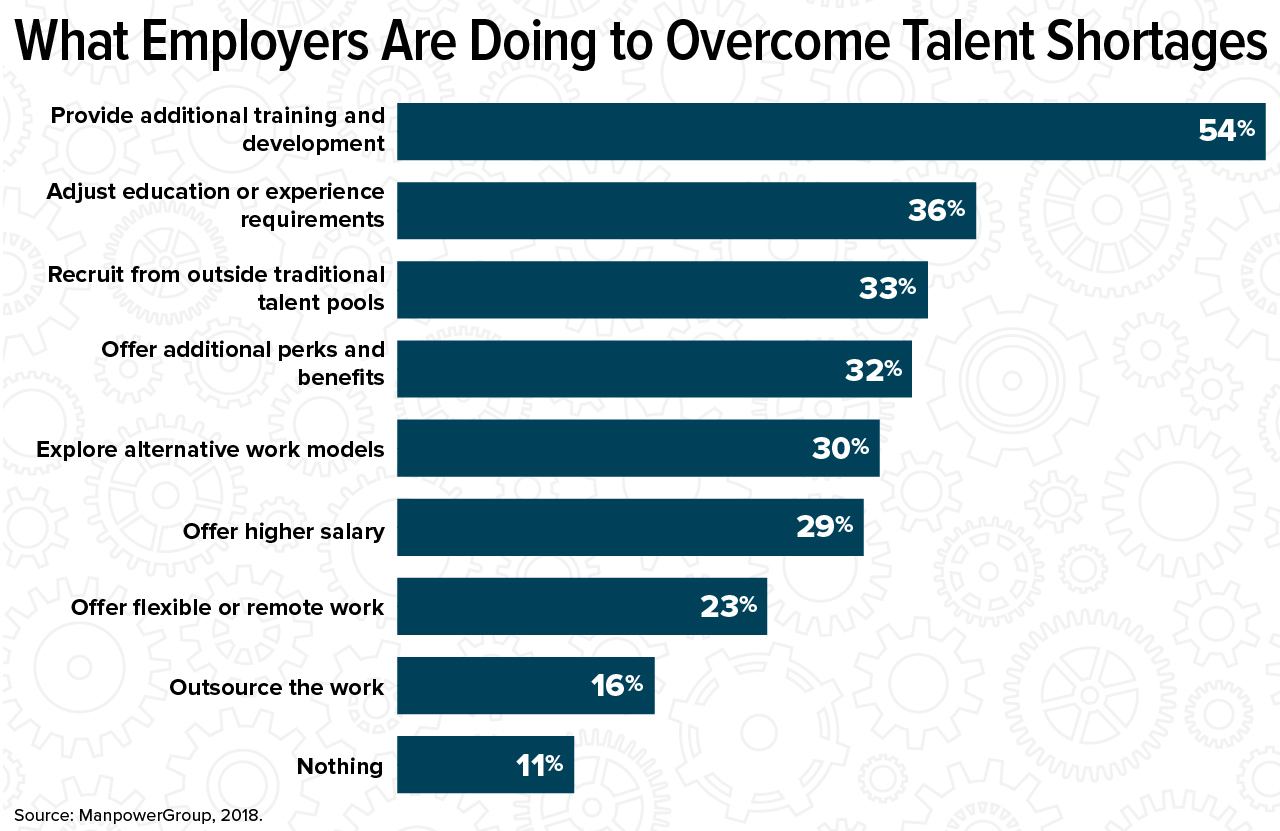 Skills Gap Fallout Lands with HR