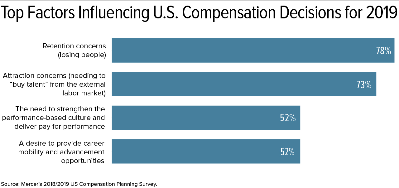 Keeping Compensation Fresh in 2019