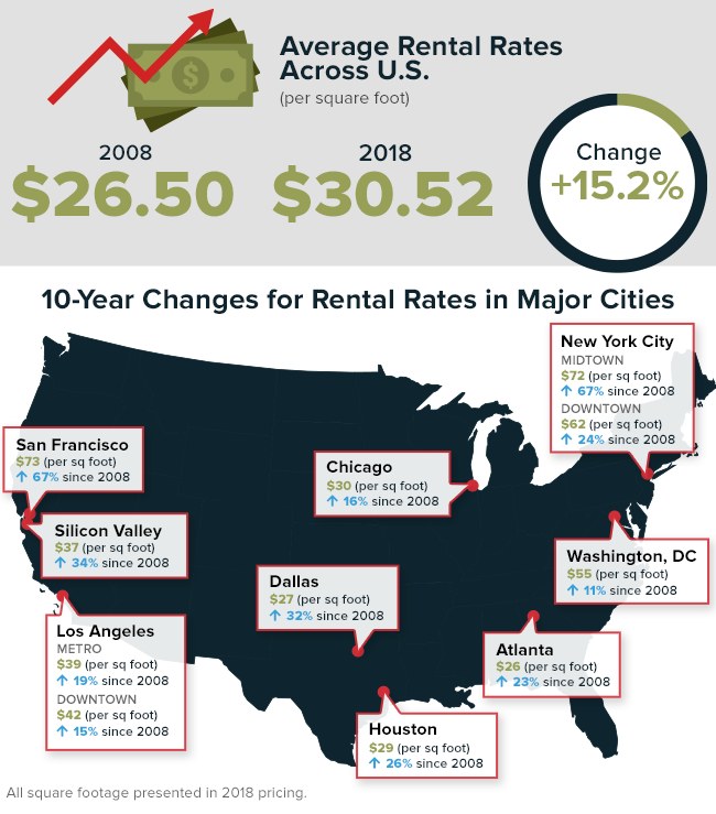 Rental Rate Changes
