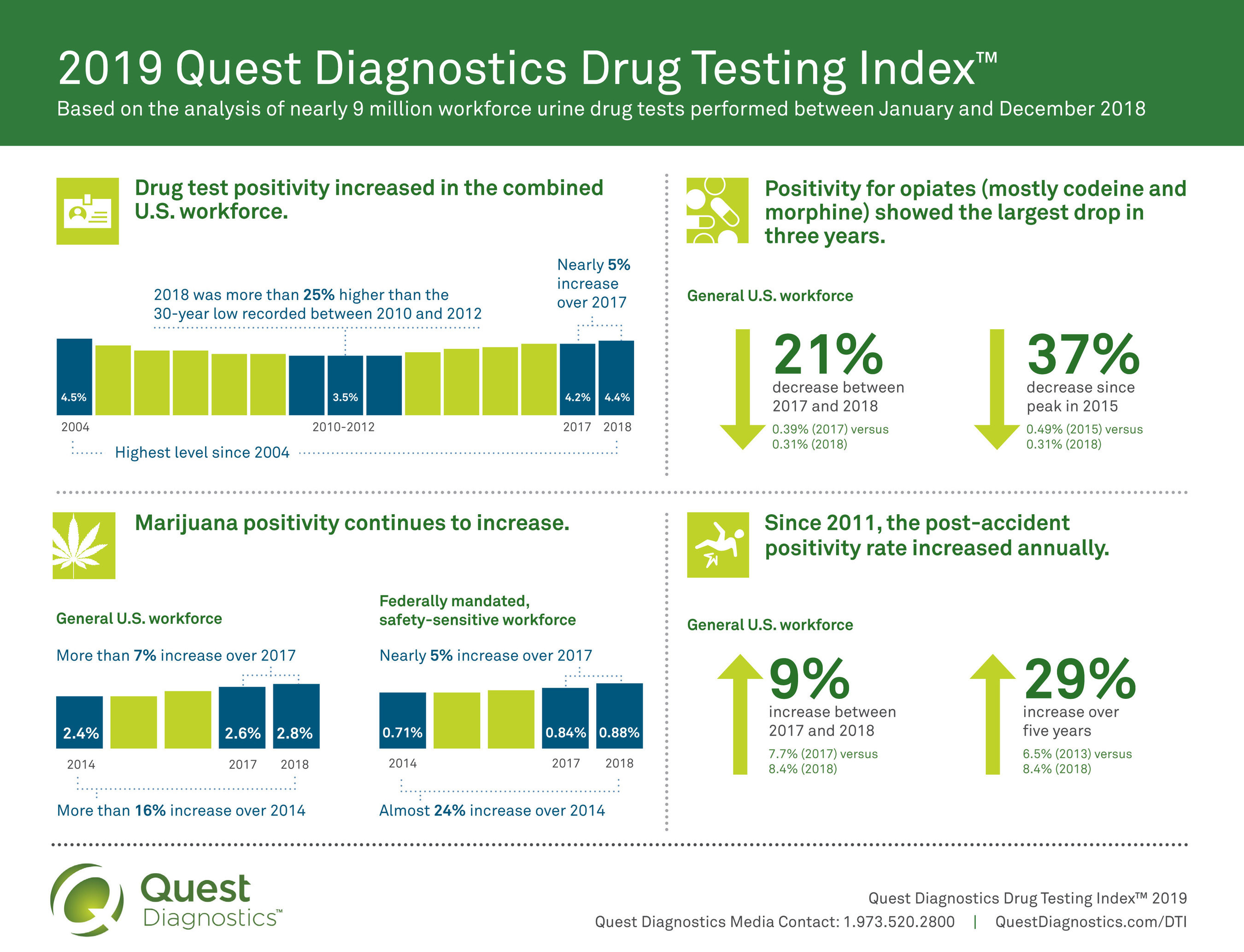 2019 Quest Diagnostics Drug Testing Index