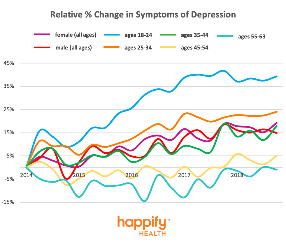 Relative Percent Change in Symptoms of Depression