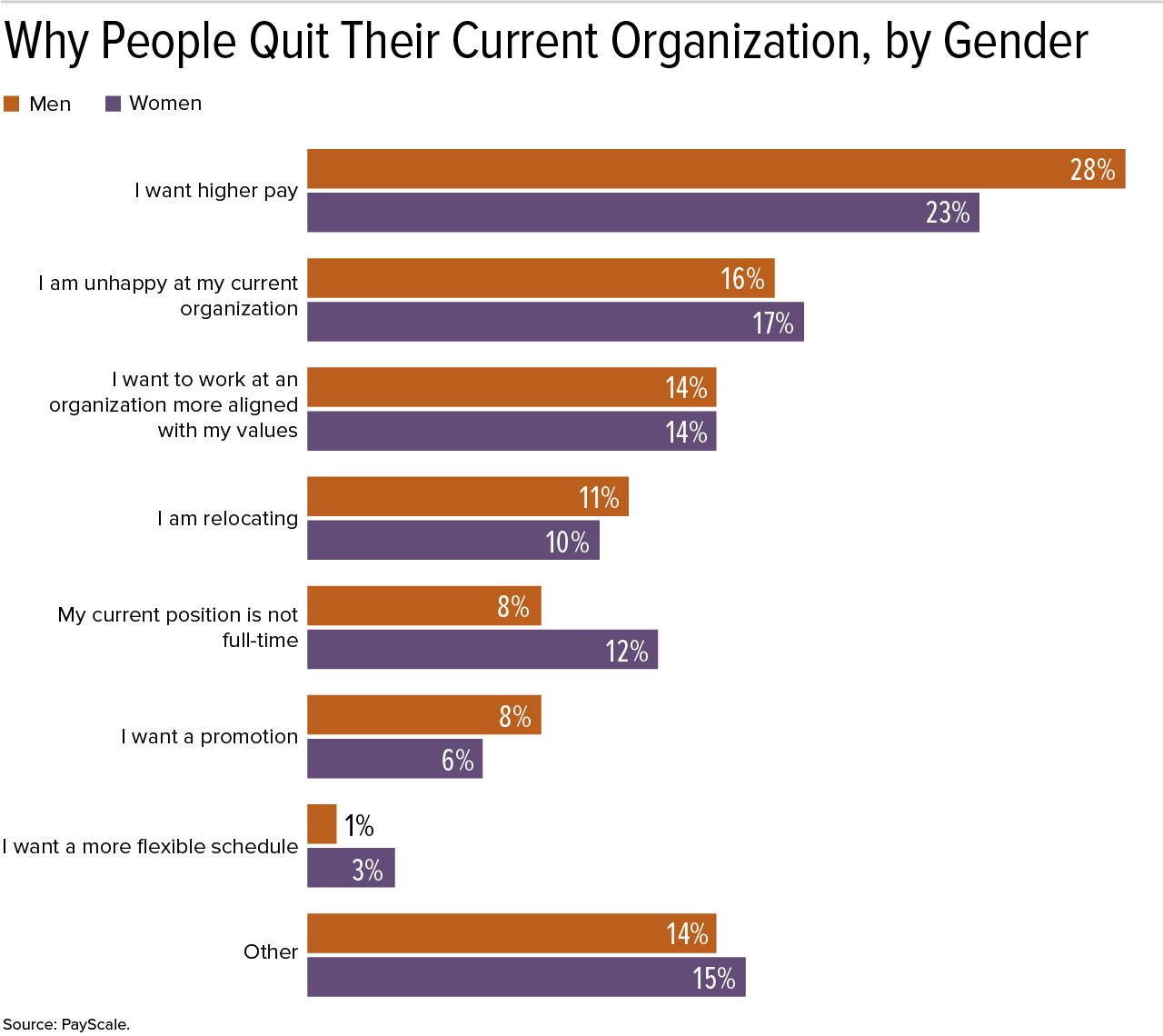 Why People Quit Their Current Organization, by Gender