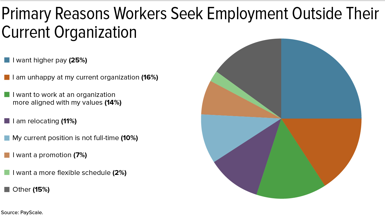 Primary Reasons Workers Seek Employment Outside Their Current Organization