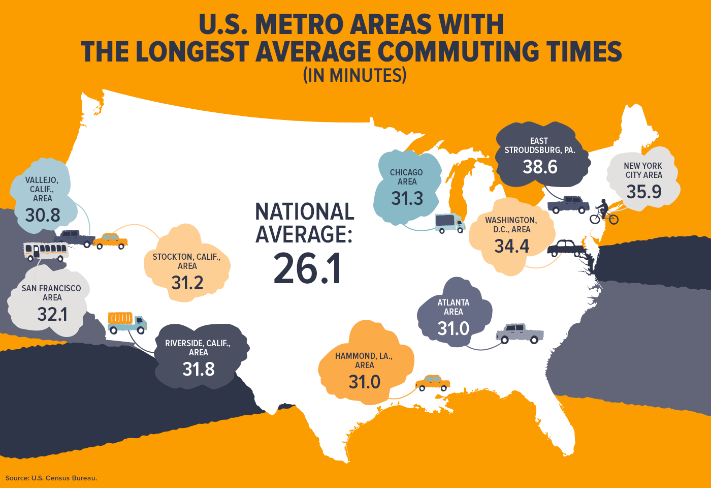 U.S. Metro Areas with the Longest Average Commuting Times (in Minutes)