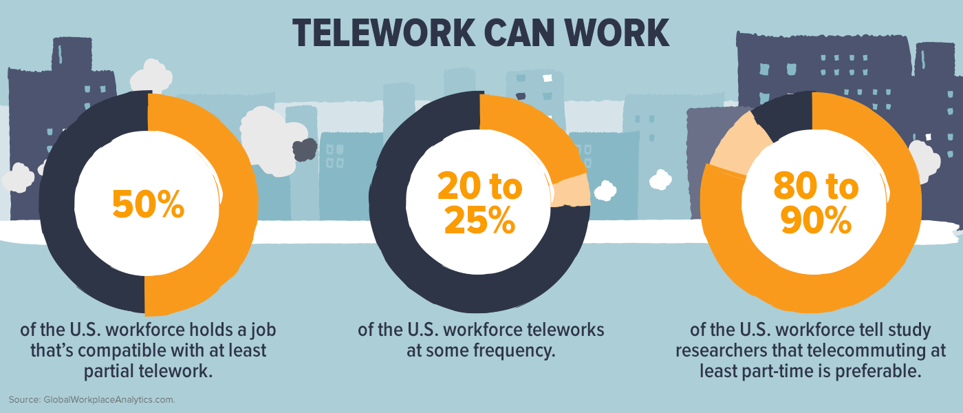 Telework Can Work