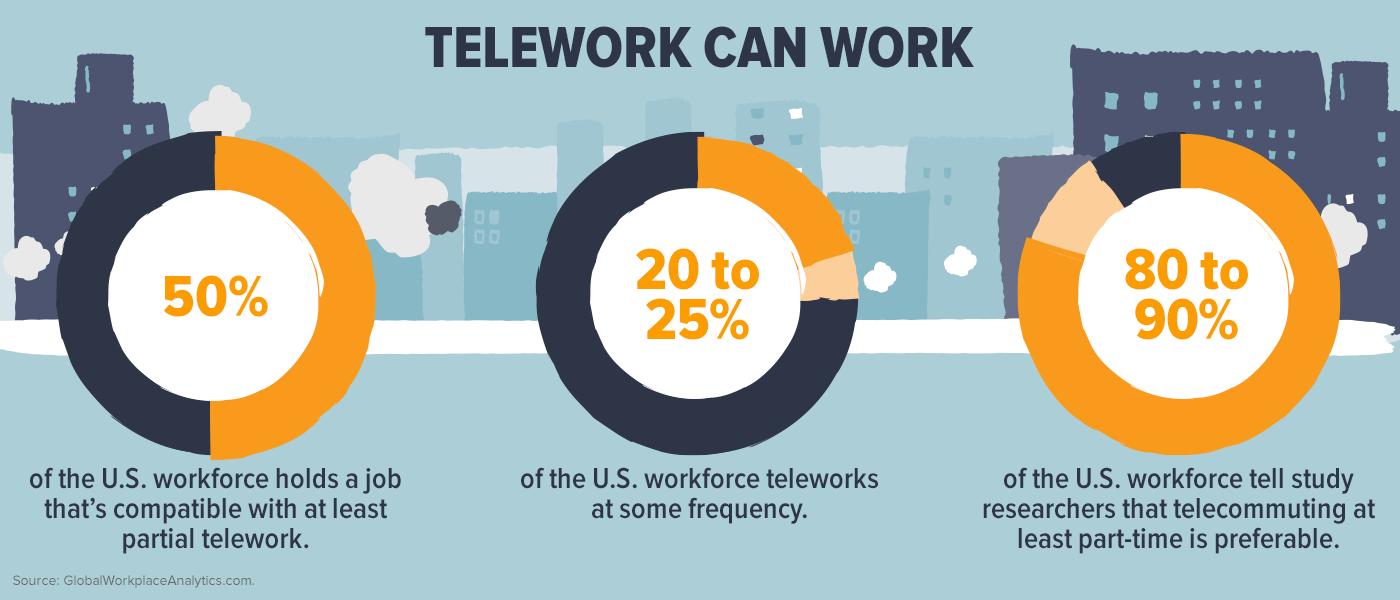 Telework Can Work