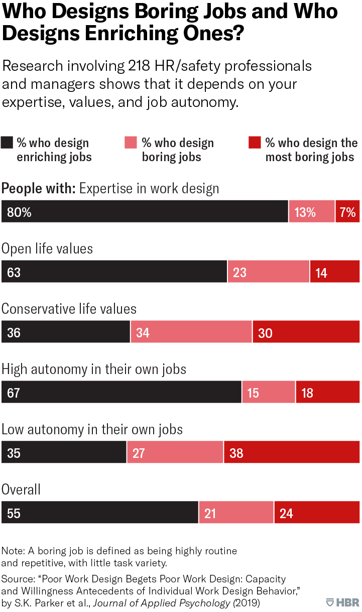 Who Designs Boring Jobs and Who Designs Enriching Ones?