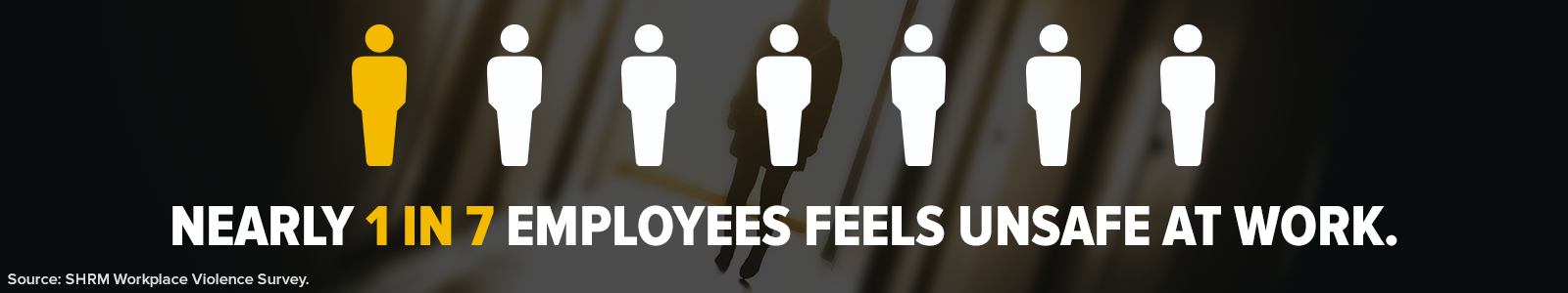 Nearly 1 in 7 employees feels unsafe at work.