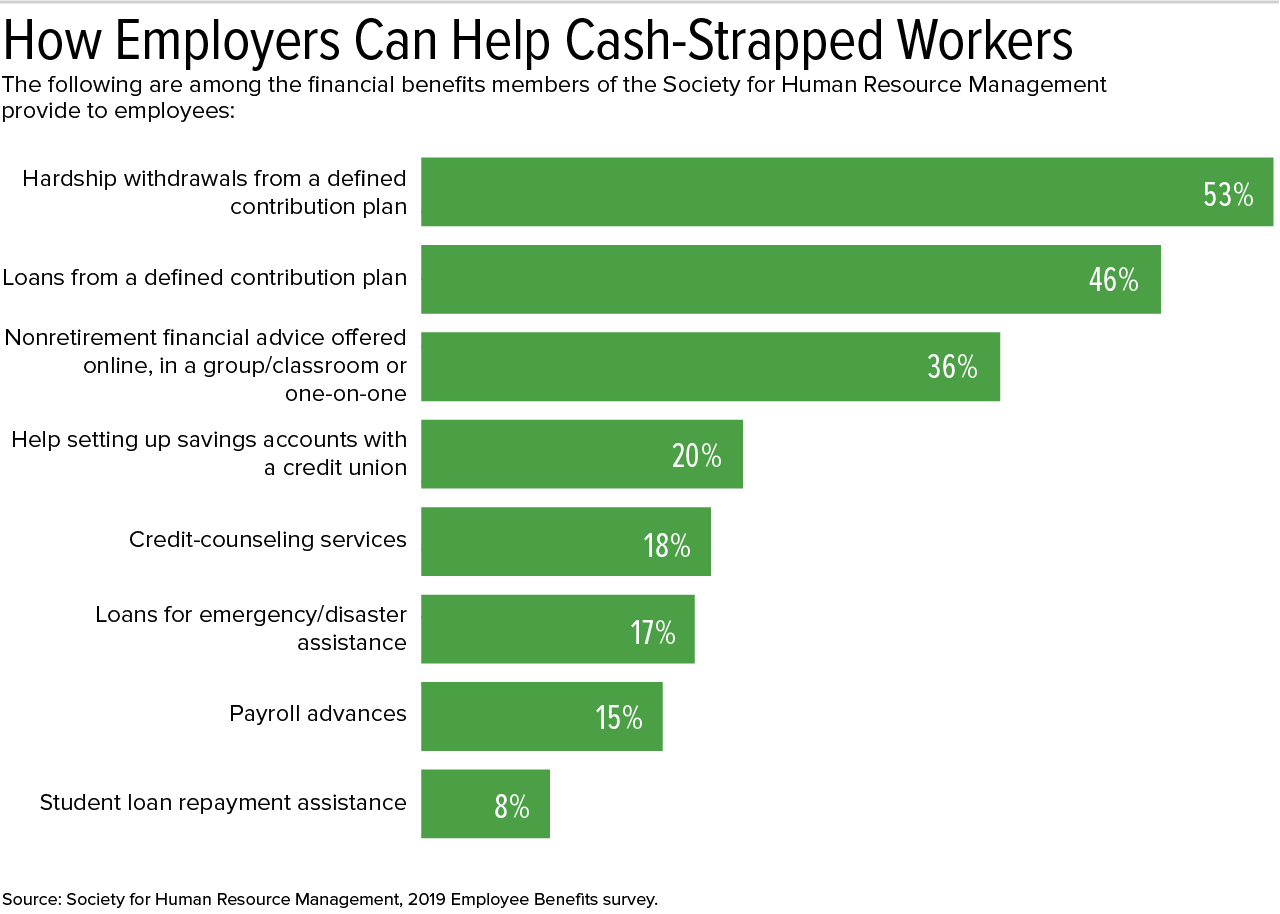How Employers Can Help Cash Strapped Workers